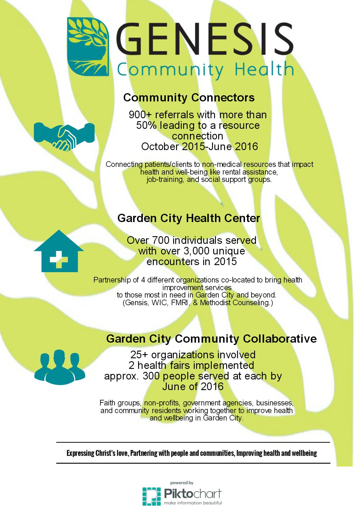 Genesis Community Health